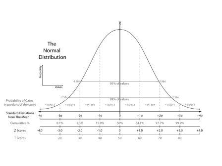 the_normal_distribution-graphsvg